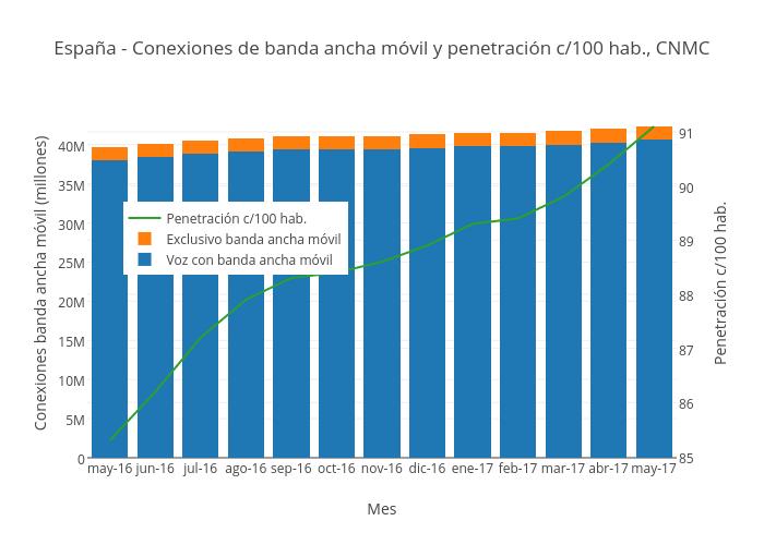 España - Conexiones de banda ancha móvil y penetración c/100 hab., CNMC | stacked bar chart made by Mediatelecom | plotly