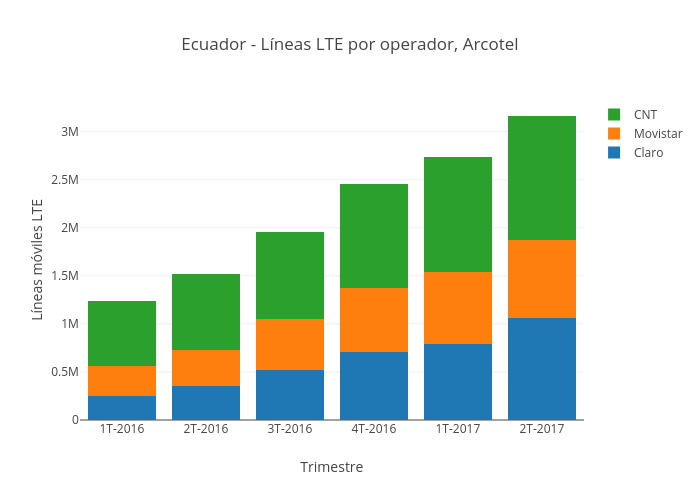 Ecuador - Líneas LTE por operador, Arcotel | stacked bar chart made by Mediatelecom | plotly