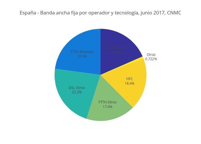 España - Banda ancha fija por operador y tecnología, junio 2017, CNMC | pie made by Mediatelecom | plotly