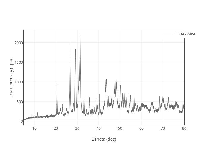 Xrd intensity cps vs 2theta deg line chart made by melusine xrd intensity cps vs 2theta deg line chart made by melusine plotly ccuart Choice Image