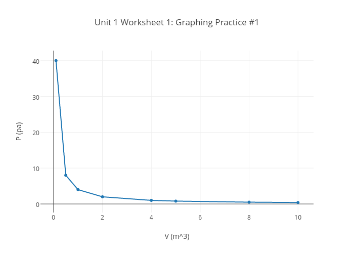 Unit 1 Worksheet 1 Graphing Practice 1 – Unit Circle Practice Worksheet