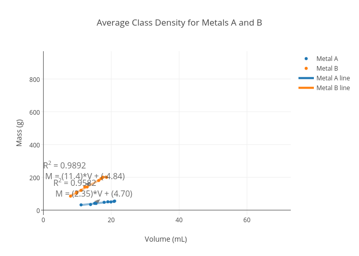 Average Cl Density For Metals A And B Ter Chart Made By Micche Plotly