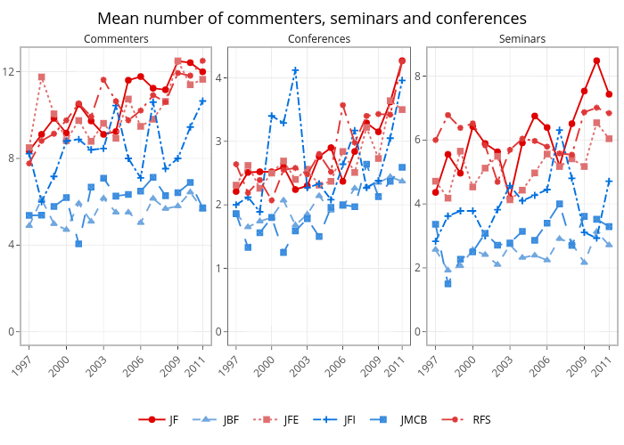 Mean number of commenters, seminars and conferences |  made by Michael-e-rose | plotly