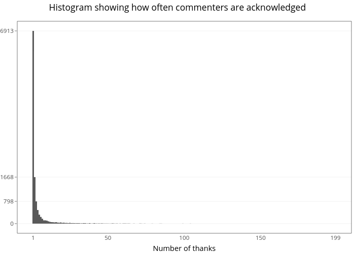 Histogram showing how often commenters are acknowledged | bar chart made by Michael-e-rose | plotly
