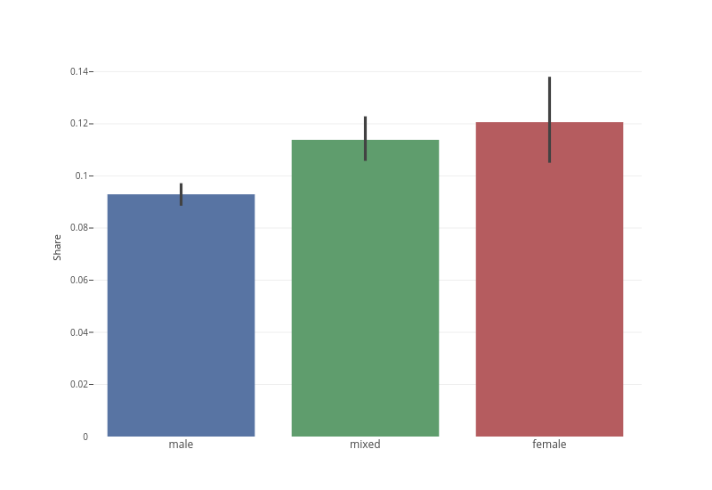 male, mixed, female, male, mixed, female | line chart made by Michael-e-rose | plotly