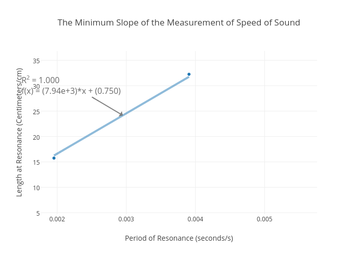 The Minimum Slope of the Measurement of Speed of Sound