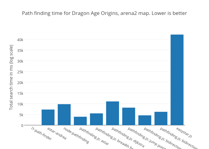 Path finding time for Dragon Age Origins, arena2 map. Lower is better | bar chart made by Mikolalysenko | plotly