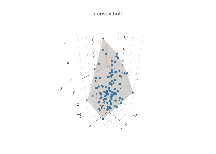 convex hull   scatter3d made by Mikolalysenko   plotly