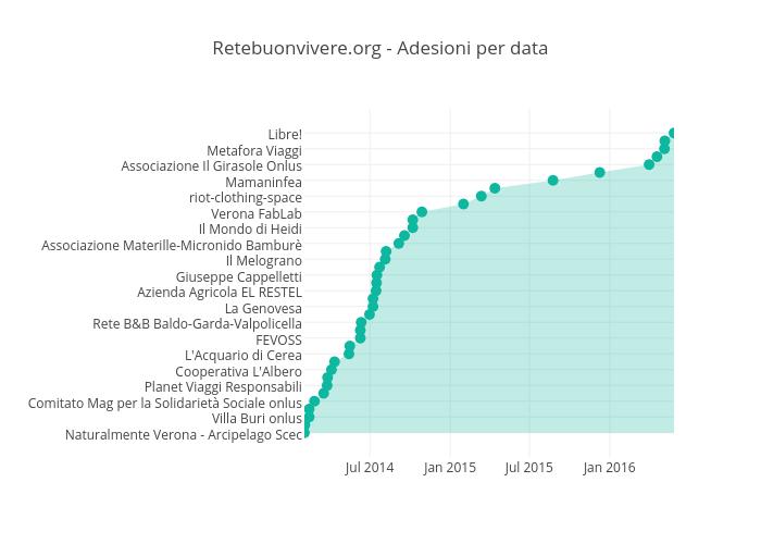Retebuonvivere.org - Adesioni per data