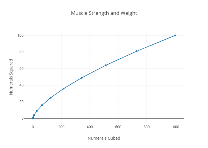 Muscle Strength And Weight Scatter Chart Made By Miya Plotly