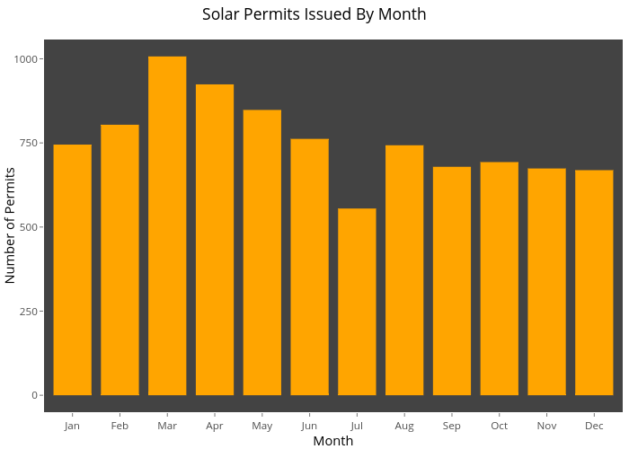 Solar Permits Issued By Month | bar chart made by Mrmaksimize | plotly