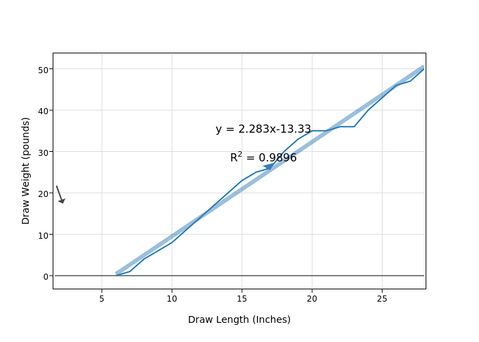 Draw Weight Pounds Vs Draw Length Inches Scatter Chart Made By