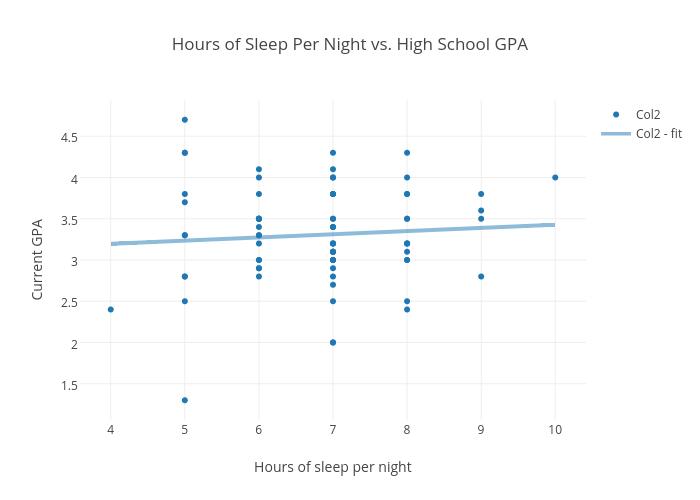 Hours Of Sleep Per Night Vs High School Gpa Ter Chart Made By Msperkins Plotly