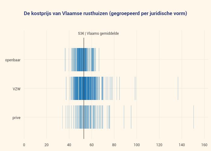 De kostprijs van Vlaamse rusthuizen (gegroepeerd per juridische vorm) | scatter chart made by Multimediafin | plotly