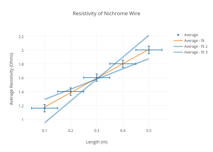 Resistivity of Nichrome Wire | scatter chart made by Nadiax7420 | plotly