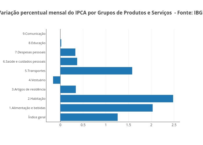 Variação percentual mensal do IPCA por Grupos de Produtos e Serviços - Fonte: IBGE | bar chart made by Niscs | plotly