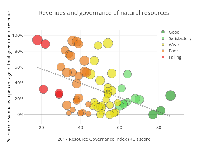 Revenues and governance of natural resources   scatter chart made by Nrgi   plotly