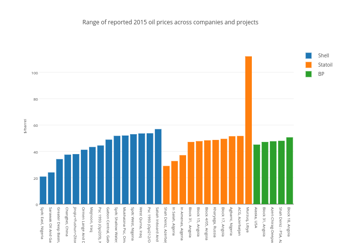 Range of reported 2015 oil prices across companies and projects | grouped bar chart made by Nrgi | plotly