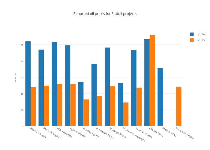 Reported oil prices for Statoil projects | grouped bar chart made by Nrgi | plotly