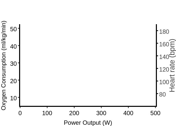 Oxygen Consumption (ml/kg/min) vs Power Output (W)   scatter