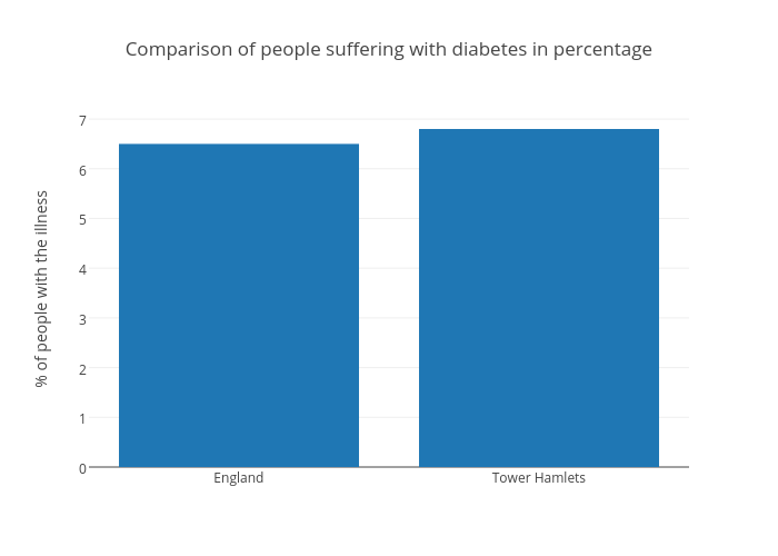 Comparison of people suffering with diabetes in percentage | bar chart made by Natashachis | plotly