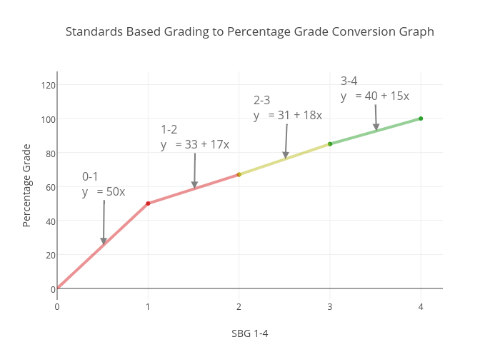 Standards Based Grading To Percentage Grade Conversion Graph