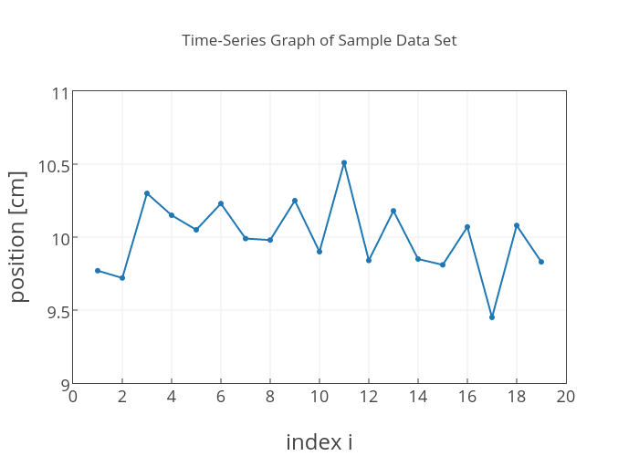 Time Series Graph Of Sample Data Set Ter Chart Made By Nathanaelfortune Plotly