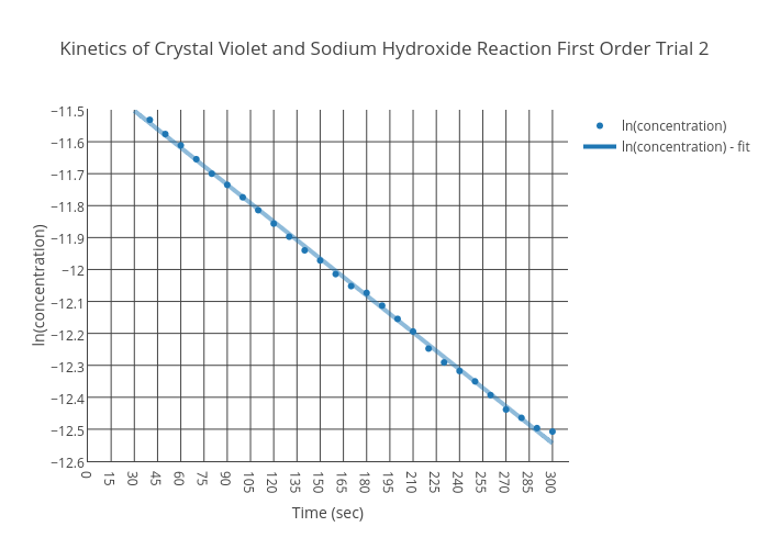 reaction between crystal violet and sodium hydroxide