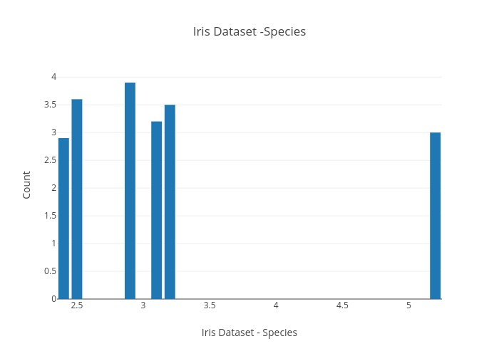 Iris Dataset -Species | bar chart made by Navami | plotly