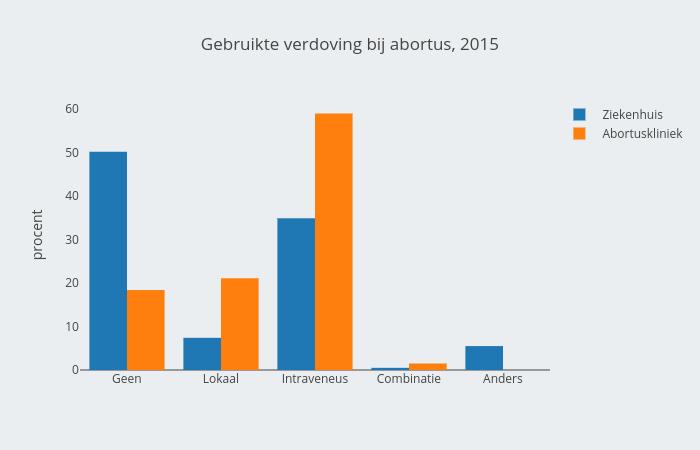 Verdoving bij abortus