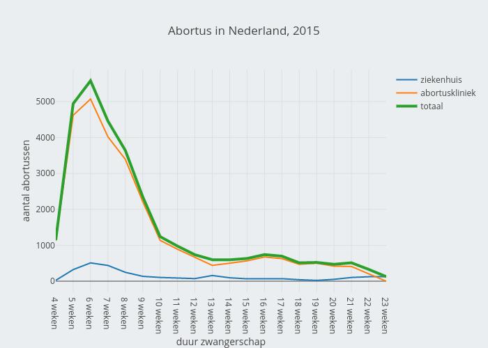 Abortus in NL, 2015