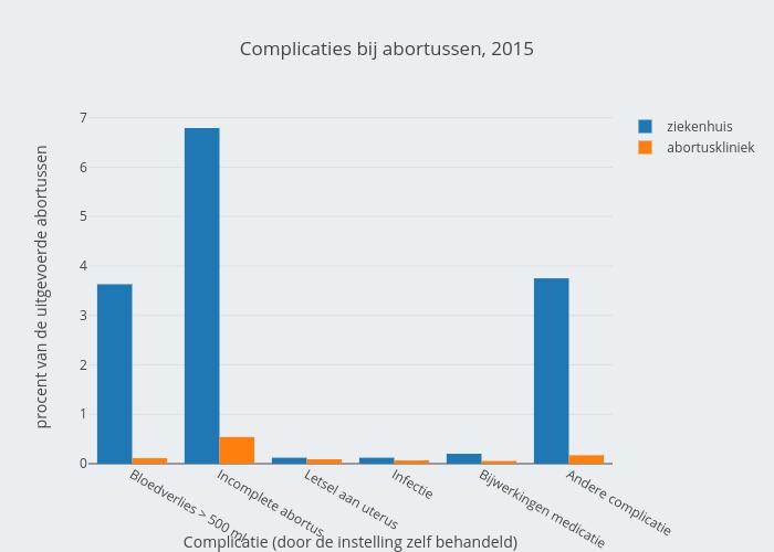 Complicaties bij abortussen
