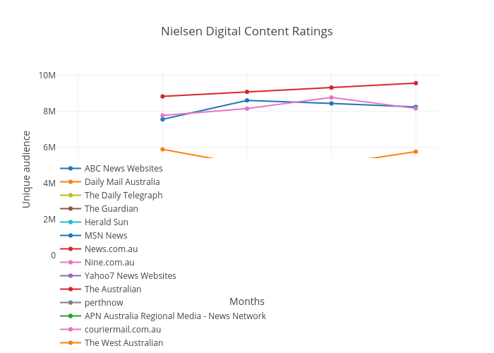 Nielsen Digital Content Ratings Line Chart Made By Newsmediaworks Plotly