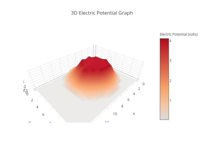 3d Electric Potential Graph Surface Made By Nicholasmeerman Plotly