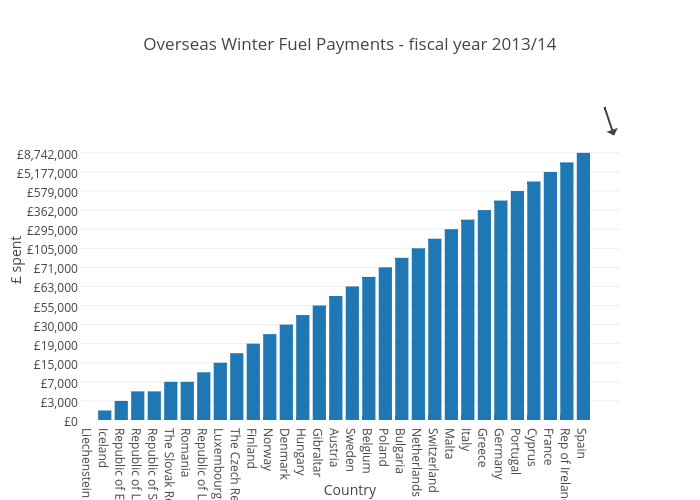 Overseas Winter Fuel Payments - fiscal year 2013/14