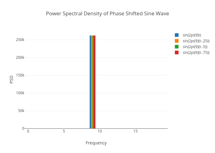 Power Spectral Density Of Phase Shifted Sine Wave Bar Chart Made By No Life King
