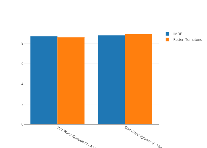 Imdb Vs Rotten Tomatoes Grouped Bar Chart Made By Noahleiboff Plotly