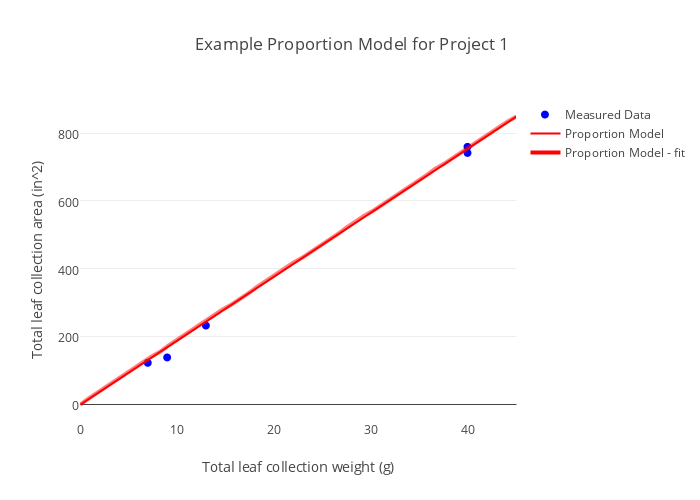 Example Proportion Model For Project 1 Scatter Chart Made By
