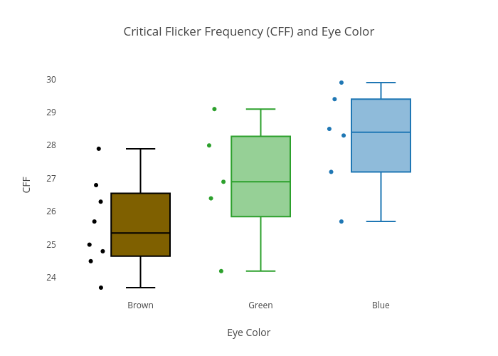 Critical flicker frequency cff and eye color box plot made by critical flicker frequency cff and eye color box plot made by olistanford plotly ccuart Images