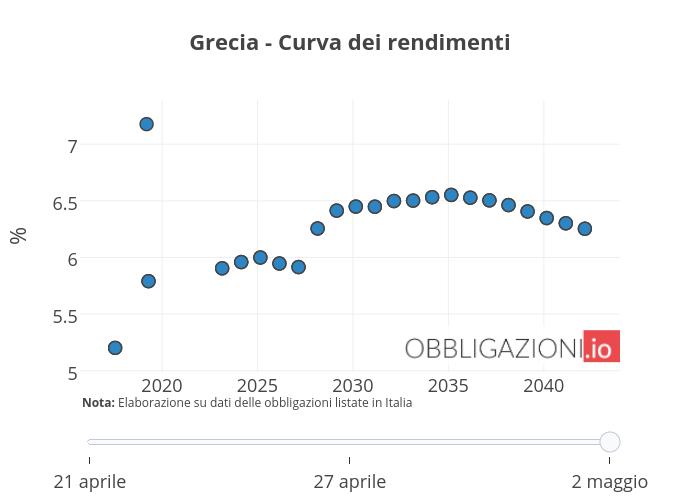 Grecia - Curva dei rendimenti | scatter chart made by Orei | plotly