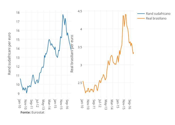 Rand sudafricano vs Real brasiliano | line chart made by Orei | plotly