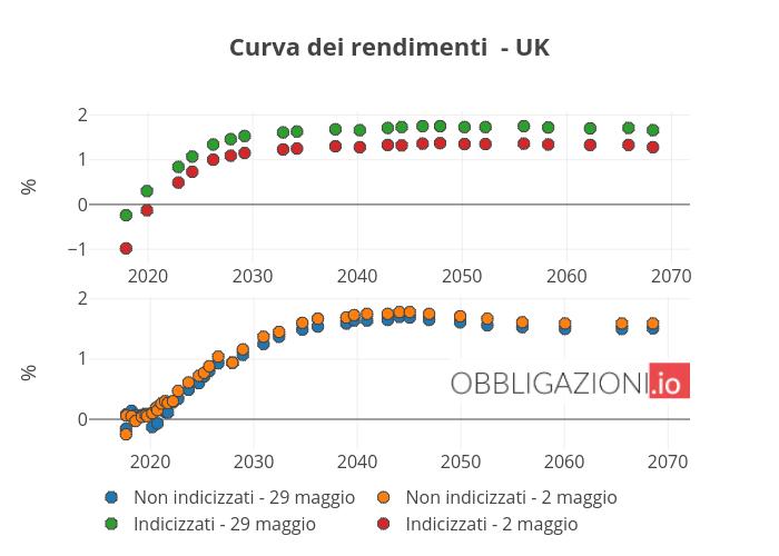 Curva dei rendimenti - UK | scatter chart made by Orei | plotly