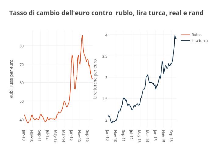 Tasso di cambio dell'euro contro rublo, lira turca, real e rand | line chart made by Orei | plotly