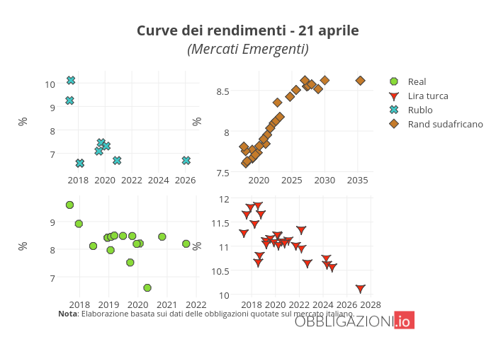 Curve dei rendimenti - 21 aprile(Mercati Emergenti) | scatter chart made by Orei | plotly
