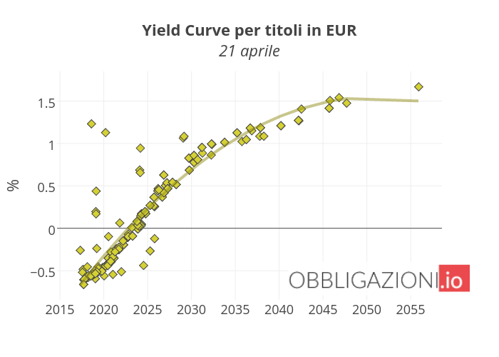 Yield Curve per titoli in EUR21 aprile | scatter chart made by Orei | plotly