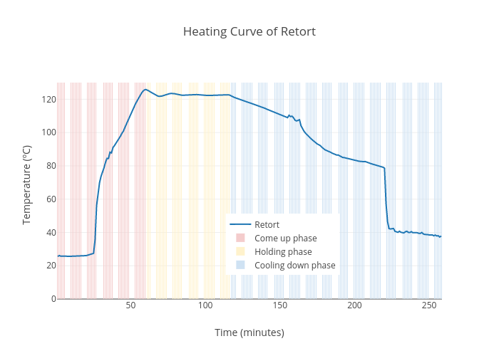 Heating Curve Of Retort Scatter Chart Made By Octoclast Plotly