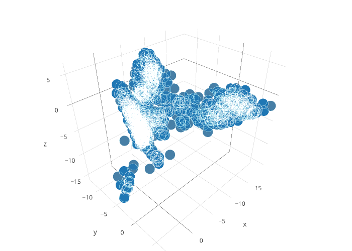 scatter3d made by Olegbezverhii | plotly