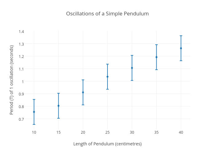 Oscillations Of A Simple Pendulum Scatter Chart Made By Olivia13