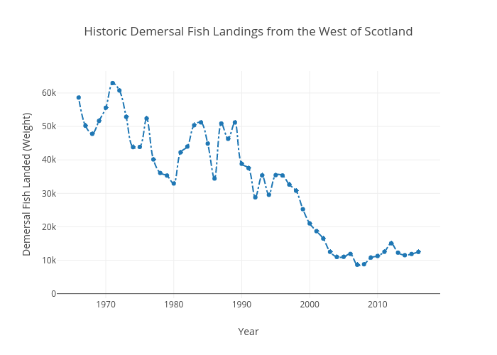 Historic Demersal Fish Landings from the West of Scotland | line chart made by Openseas | plotly