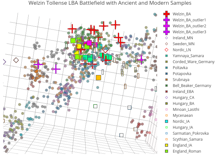 Welzin Tollense LBA Battlefield with Ancient and Modern Samples | scatter3d made by Open_genomes | plotly